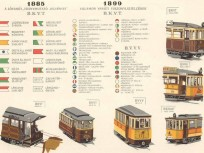 1885-1910, A lóvasút és a -különböző (több)- villamos vasút viszonylat jelzései